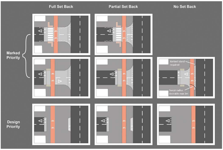 A collection of diagrams from LTN 1/20 which show various ways a cycle lane can be taken across a side road junction maintaining priority over the side road