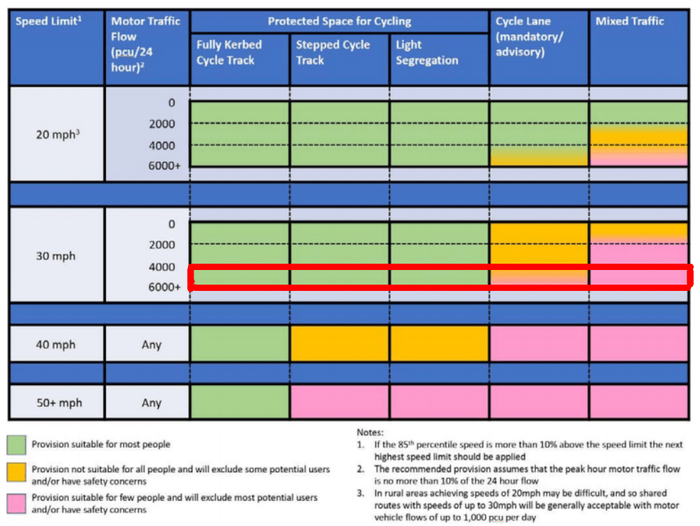 A table extracted from LTN 1/20 which shows appropriate types of infrastructure for different speeds. At 30mph with 6000+ PCU per day protected space is acceptable, whilst cycle lanes are only acceptable for some if any